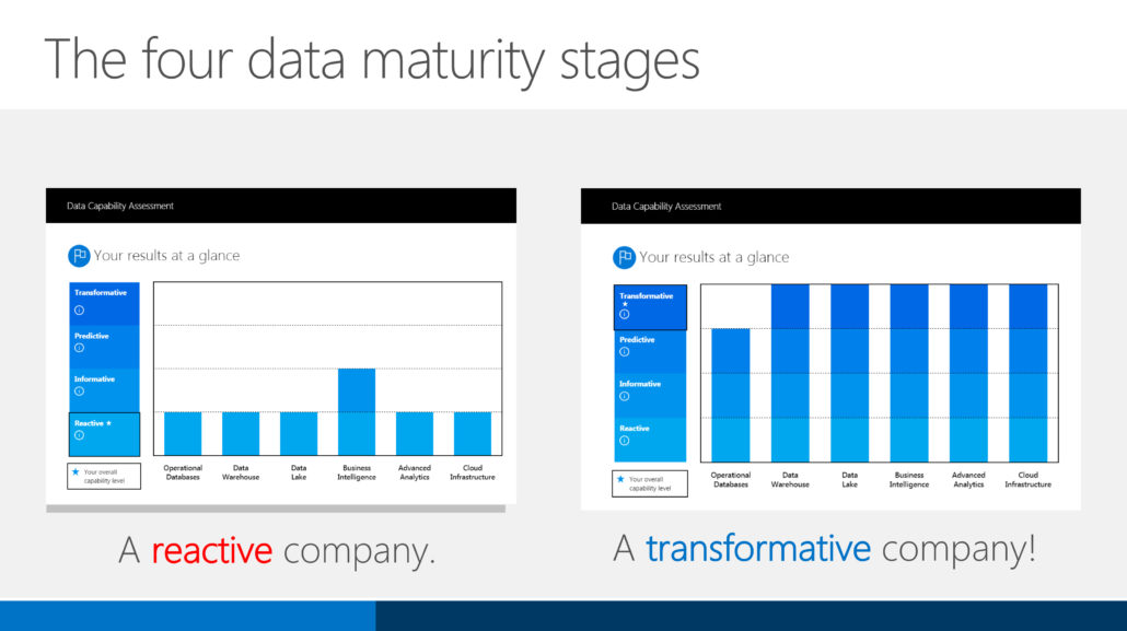 slide from SQL Server 2016 sales materials